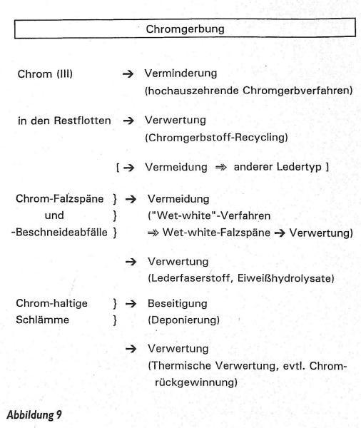 fällung mit ammoniumsulfat